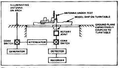 Shipboard Communication Antenna Systems