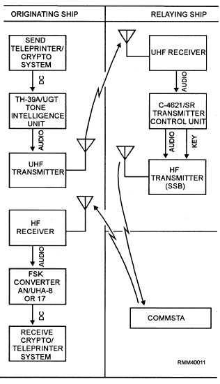 Navy Ship-Shore Communications Circuits