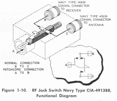 Navy Receiving Rf Patch Panels Switches
