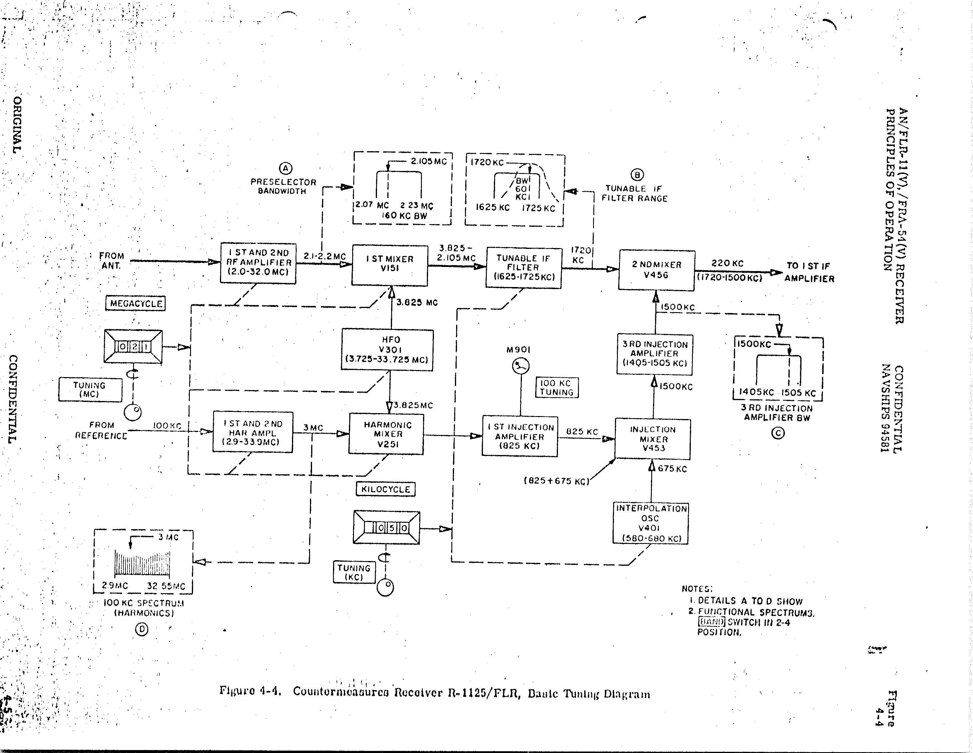 Us navy wideband hf receivers r1125 block 03g 572678 bytes pooptronica