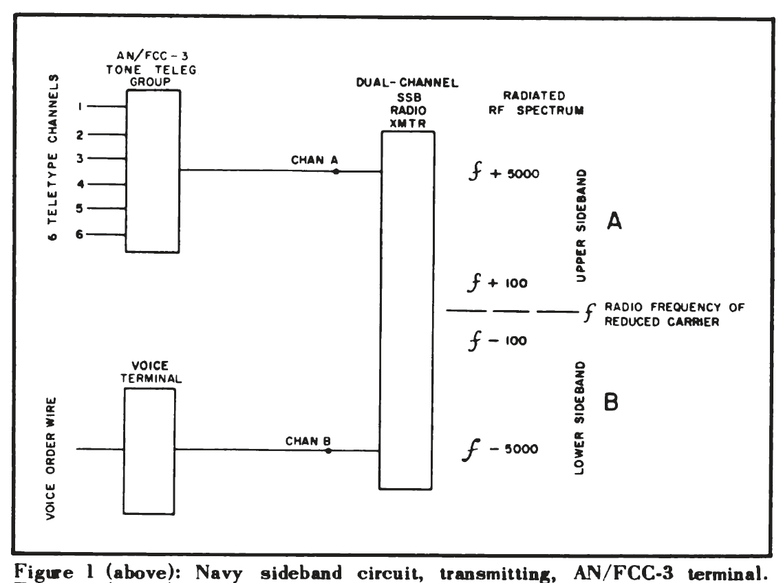 An Fgc 29 Teletype Telegraph Multiplexer Figure 2 Rf 4 Channels Receiver Circuit