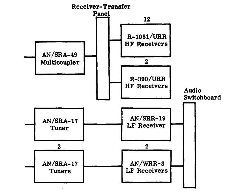 1970s typical dd  spruance class destroyer  radio equipment